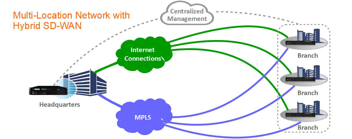Hybrid SD-WAN for Multi-Location Enterprises